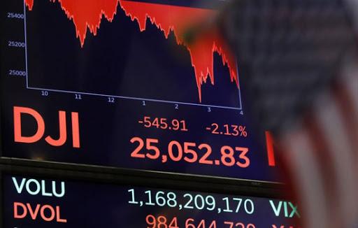 Dow Jones Giảm – Mỹ Phong Tỏa Một Số Khu Vực Mới
